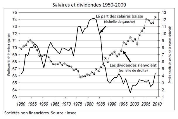 salaires et dividendes